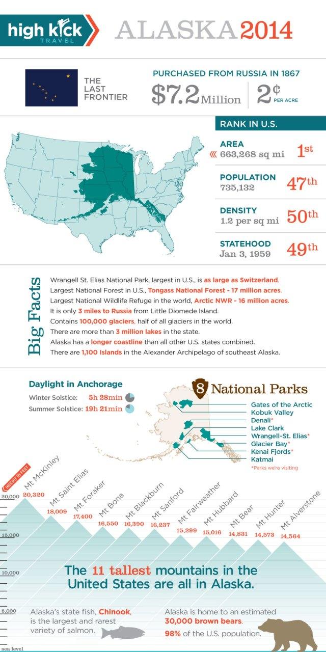 Alaska_Statistics