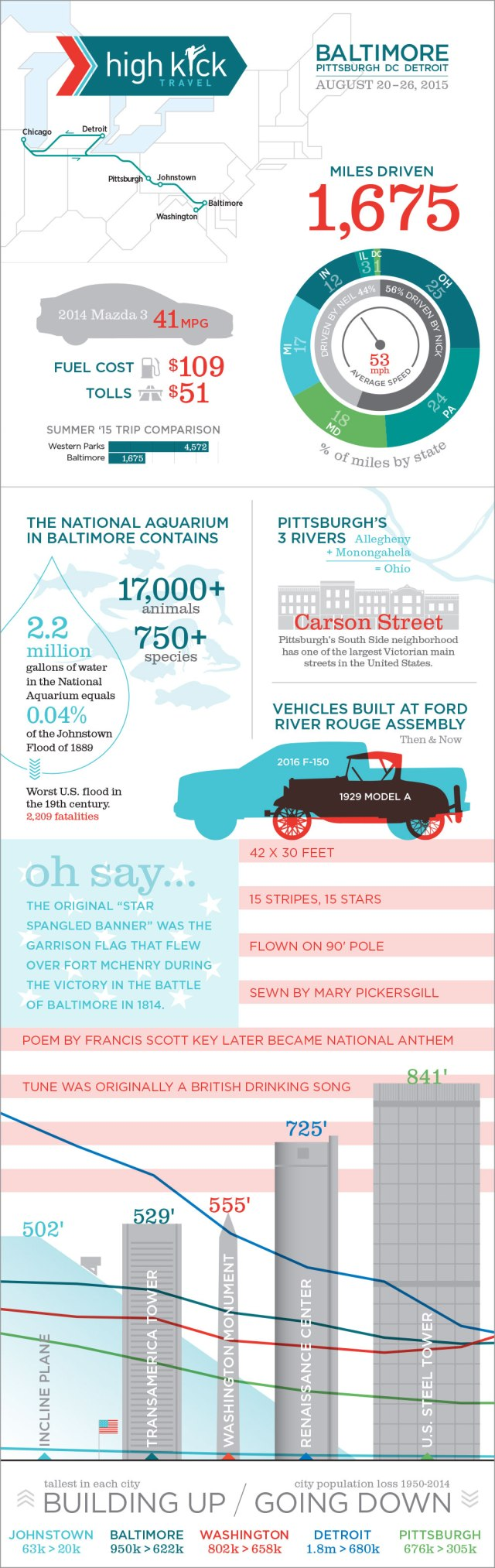 Baltimore_Infographics