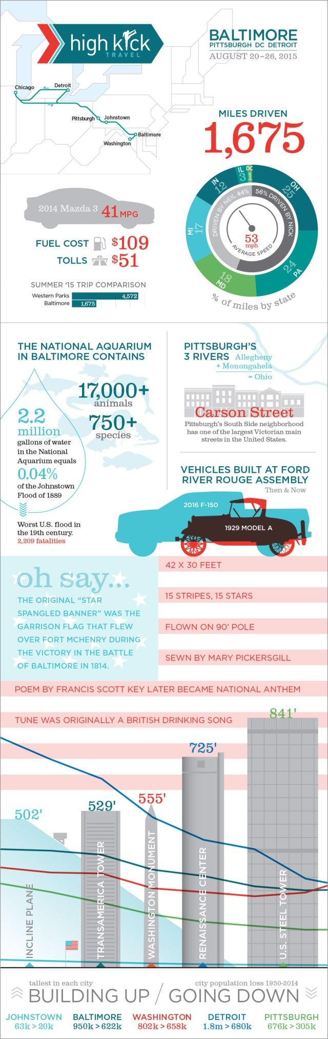 Baltimore_Infographics