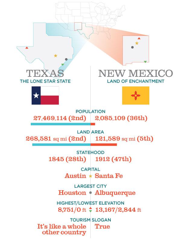 TXNM_States