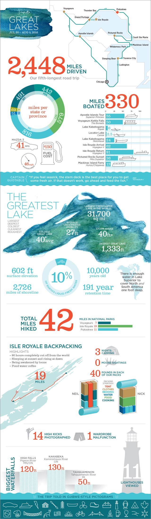 Great Lakes road trip infographics